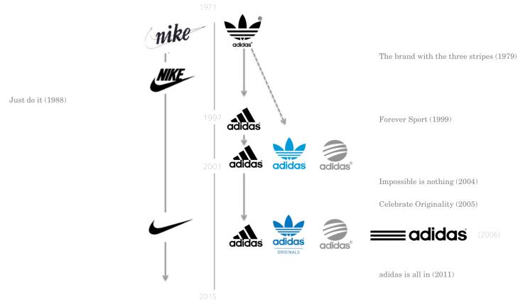 Adidas_Timeline