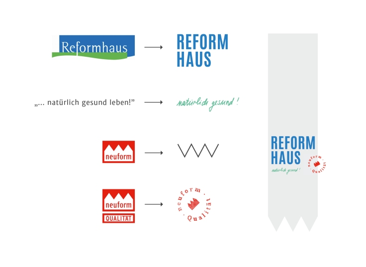 04_Reformhaus_Logo-Konzept